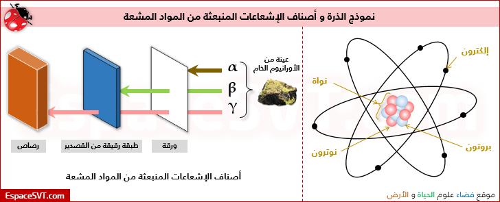 التركيب الذرى