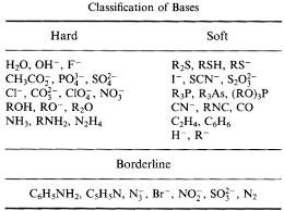 Hard and Soft ligands