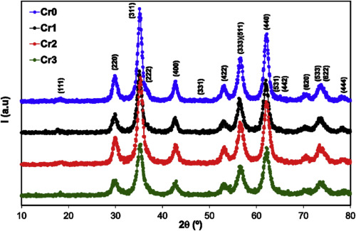 Effect of chromium substitution on the structural and magnetic properties of nanocrystalline zinc ferrite
