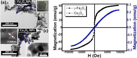 Electric, thermoelectric and magnetic characterization of γ-Fe2O3 and Co3O4 nanoparticles synthesized by facile thermal decomposition of metal-Schiff base complexes