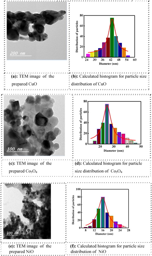 Sonochemical synthesis, DNA binding, antimicrobial evaluation and in vitro anticancer activity of nano-sized Cu(II), Co(II) and Ni(II) chelates  as precursors for metal oxides
