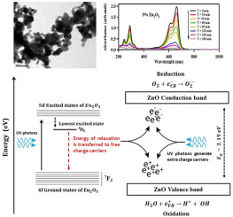 Synthesis, characterization and photocatalysis enhancement of Eu2O3-ZnO mixed oxide nanoparticles