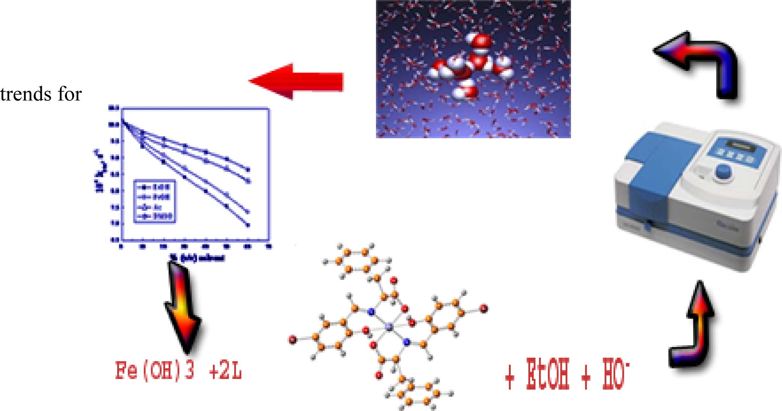 Reactivity trends of hydroxide ion attack on high spin Fe(II) complexes in some mixed aqueous solvents: Gibb's Free Energy of Transfer and initial-transition state analysi