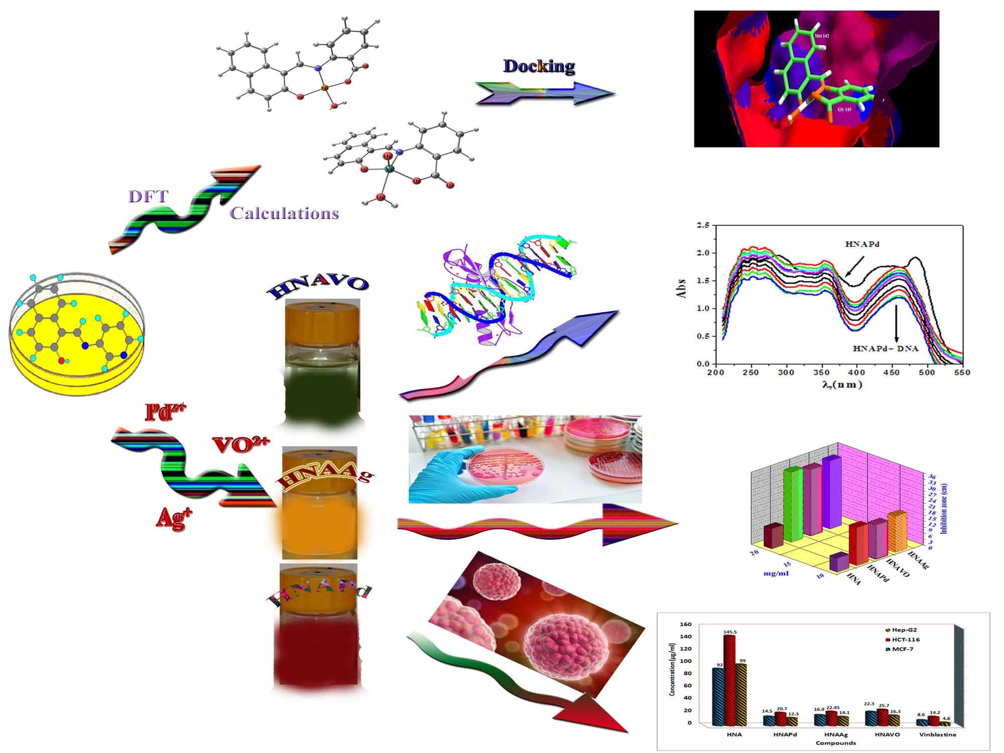 Some New  Ag(I),  VO(II)  and Pd(II) Chelates encompassing Tri-dentate Imine Ligand: Design, synthesis, Structure elucidation and DFT calculations for DNA Interaction, Antimicrobial, Anticancer Activities and Molecular Docking Studies