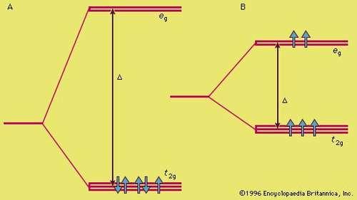 نظرية المجال البللورى
