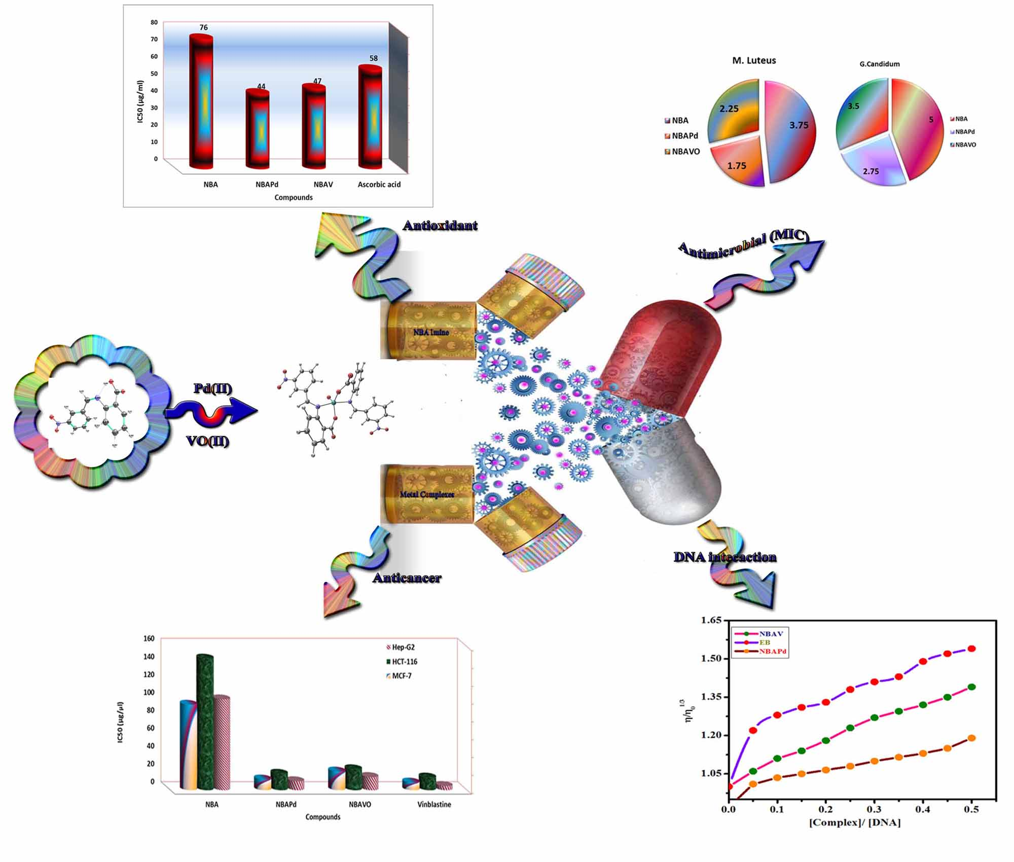Novel Azomethine Pd(II) and VO(II)  Based Metallo-Pharmaceuticals as Anticancer, Antimicrobial and Antioxidant  agents:  Design, Structural inspection,  DFT investigation and DNA interaction