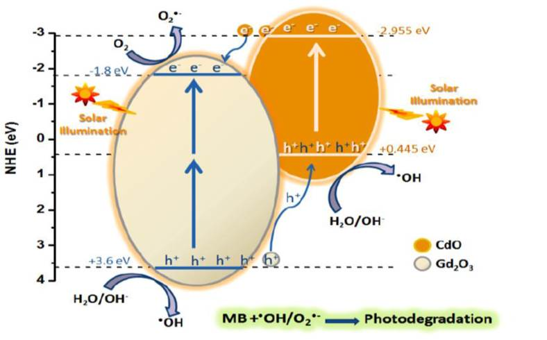 Facile Synthesis and Characterization of Novel Gd2O3/CdO Binary Mixed Oxide Nanocomposites of Highly Photocatalytic Activity for Wastewater Remediation under Solar Illumination