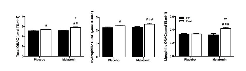 The benefit of a supplement with the antioxidant melatonin on redox status and muscle damage in resistance-trained athletes