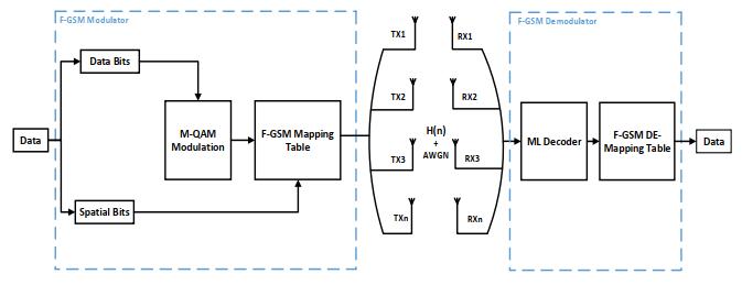Fully Generalised Spatial Modulation