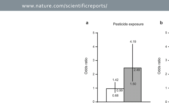K-variant  BCHE and  pesticide exposure: Gene-environment interactions  in a case–control study of Parkinson's disease  in  Egypt