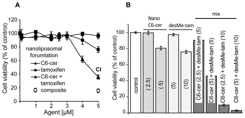 Tamoxifen magnifies therapeutic impact of ceramide in human colorectal cancer cells independent of p53.