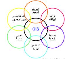 أثر استخدام نظم المعلومات الجغرافية في تدريس الجغرافيا في تنمية المفاهيم والمهارات الكارتوجرافية والقدرة علي اتخاذ القرار لدي طلاب قسم الجغرافيا بكلية الآداب