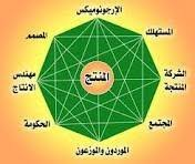 """التطوير التنظيمي للجامعات المصرية باستخدام """"الإرجونوميكس"""" (تصور مقترح) دراسة تطبيقية بمحافظة بنى سويف"""
