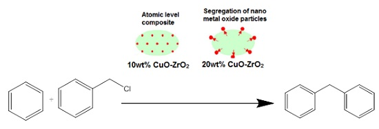 Physico-Chemical and Catalytic Properties of Mesoporous CuO-ZrO2 Catalysts