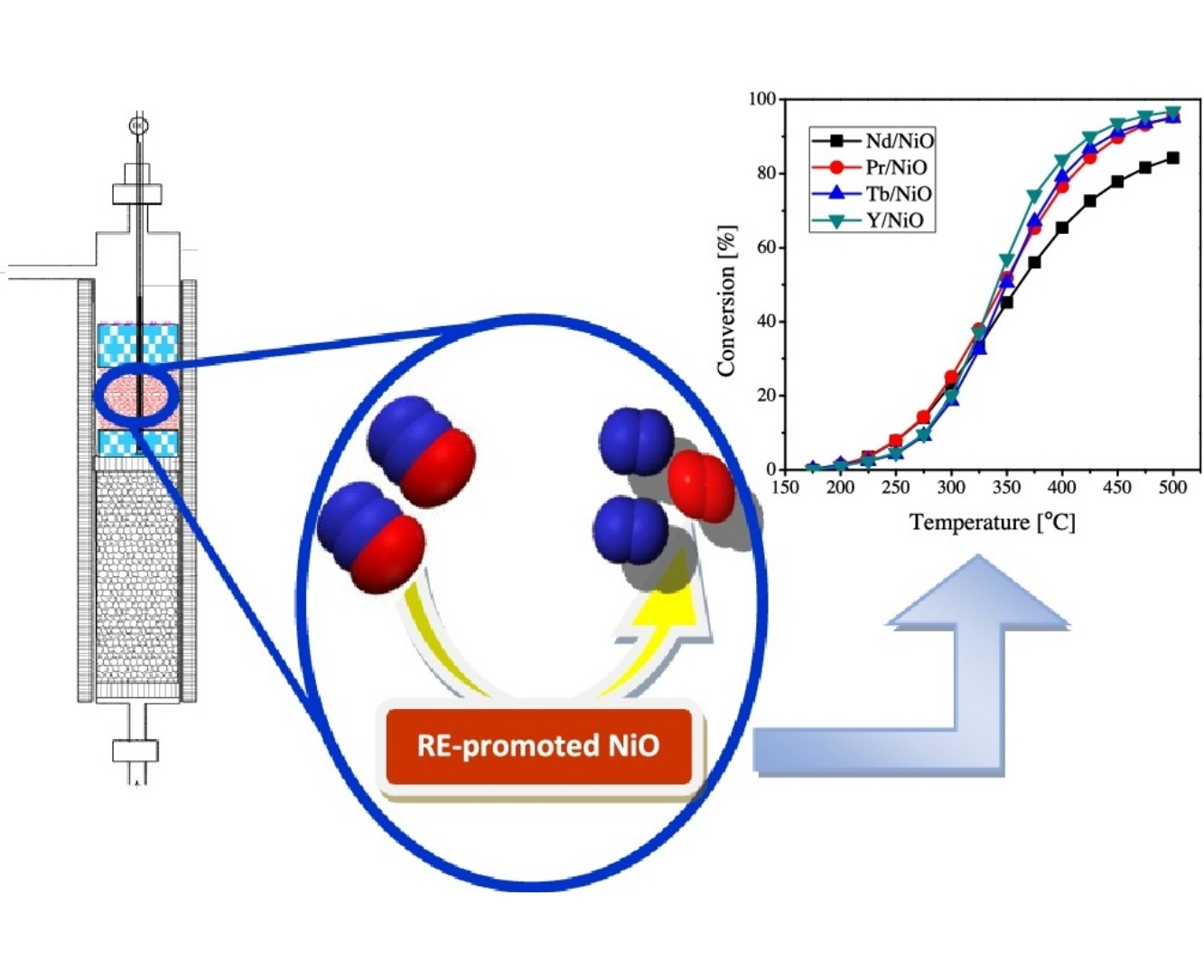Effects of Nd-, Pr-, Tb- and Y-doping on the structural, textural, electrical and N2O decomposition activity of mesoporous NiO nanoparticles