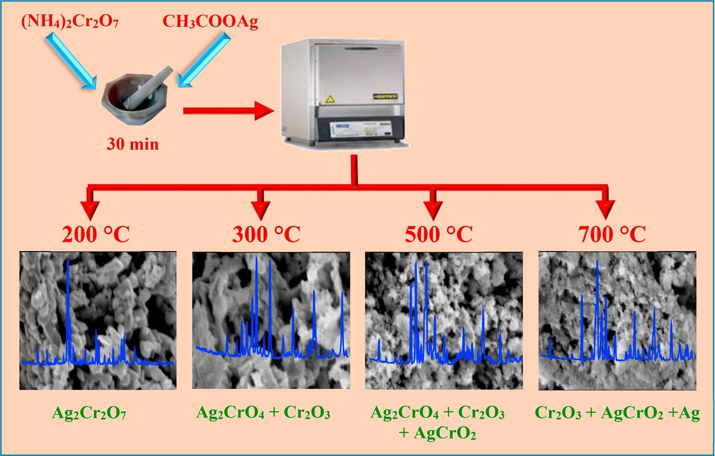 Fabrication, characterization and catalytic activity measurements of nanocrystalline Ag-Cr-O catalysts