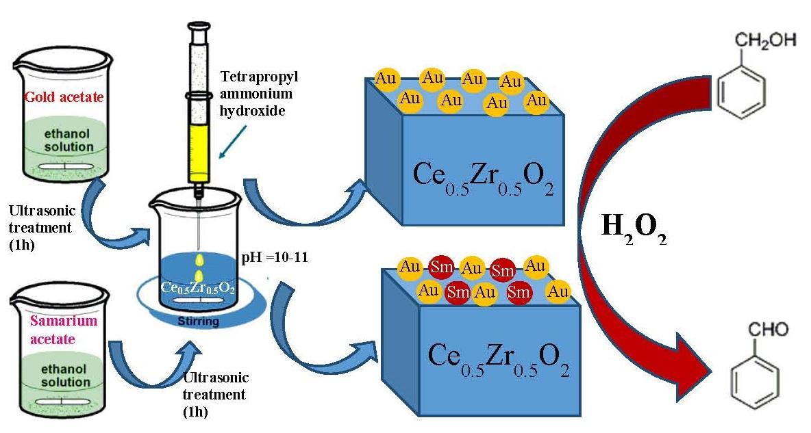 Nanosized samarium modified Au-Ce0.5Zr0.5O2 catalysts for oxidation of benzyl alcohol