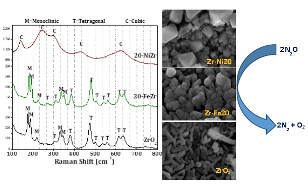 Porous Fe2O3-ZrO2 and NiO-ZrO2 nanocomposites for catalytic N2O decomposition