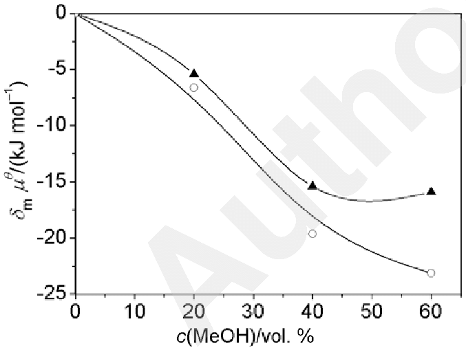 Initial state and transition state contribution trends of base-catalyzed hydrolysis of nitro chromen-2-one derivatives