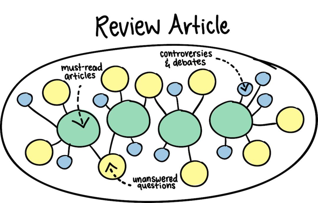 عمل Reviwe Article عن أحد النقاط البحثية التى يختارها الطالب مستخدماً أحدث الأبحاث العلمية المنشورة دولياً
