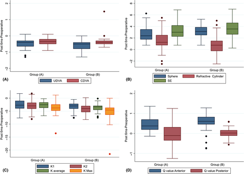 A novel Q-value-based nomogram for single intracorneal ring segment implantation versus standard manufacturer's nomogram combined with accelerated cross-linking for treatment of keratoconus: a randomized controlled trial