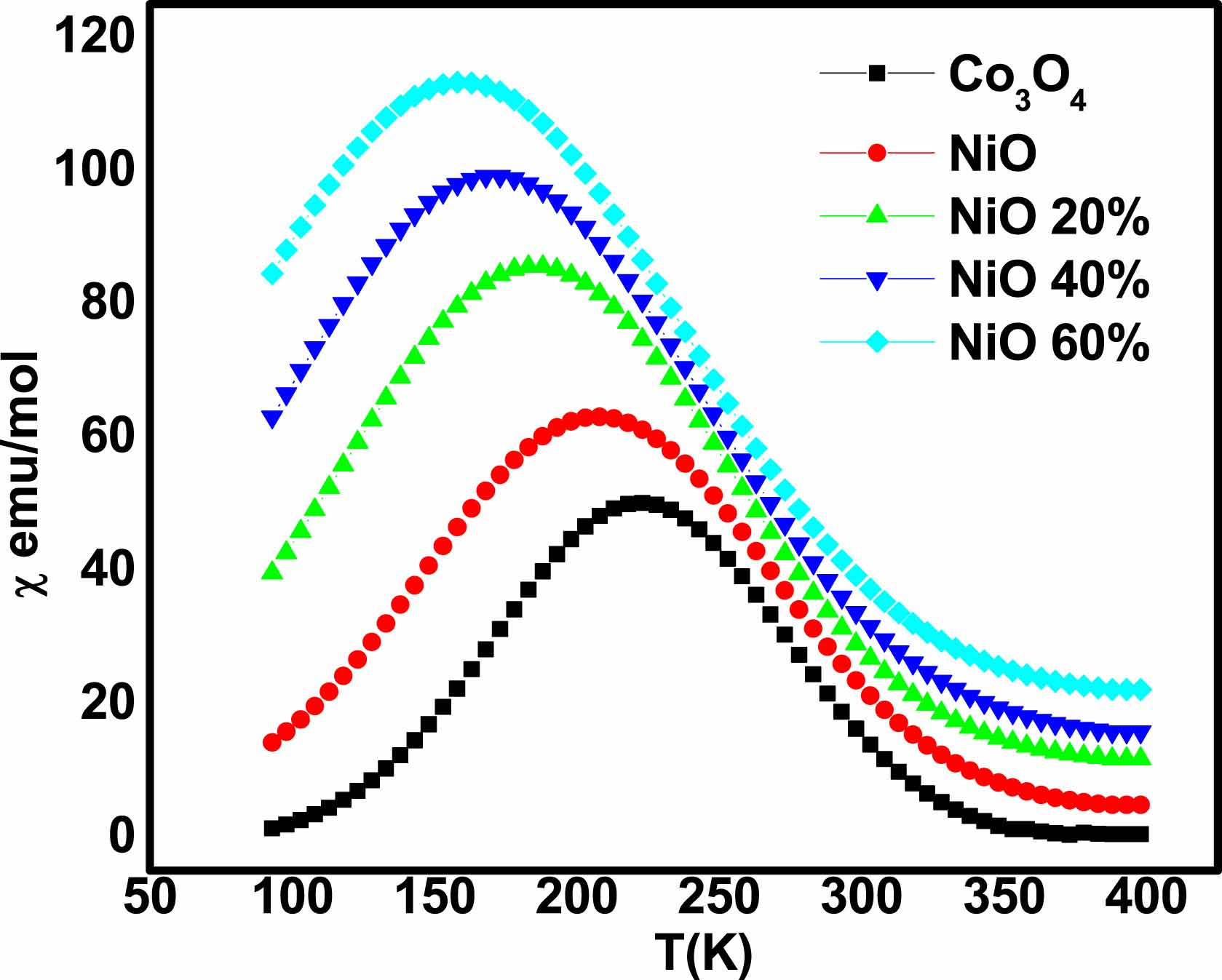 Electrical, thermoelectrical and magnetic properties of approximately 20-nm Ni-Co-O nanoparticles and investigation of their conduction phenomena