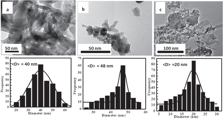 The electric and thermoelectric properties of Cu(II)-Schiff base nano-complexes