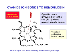 For our  2nd students group of chemistry :  Some Hazard Materials