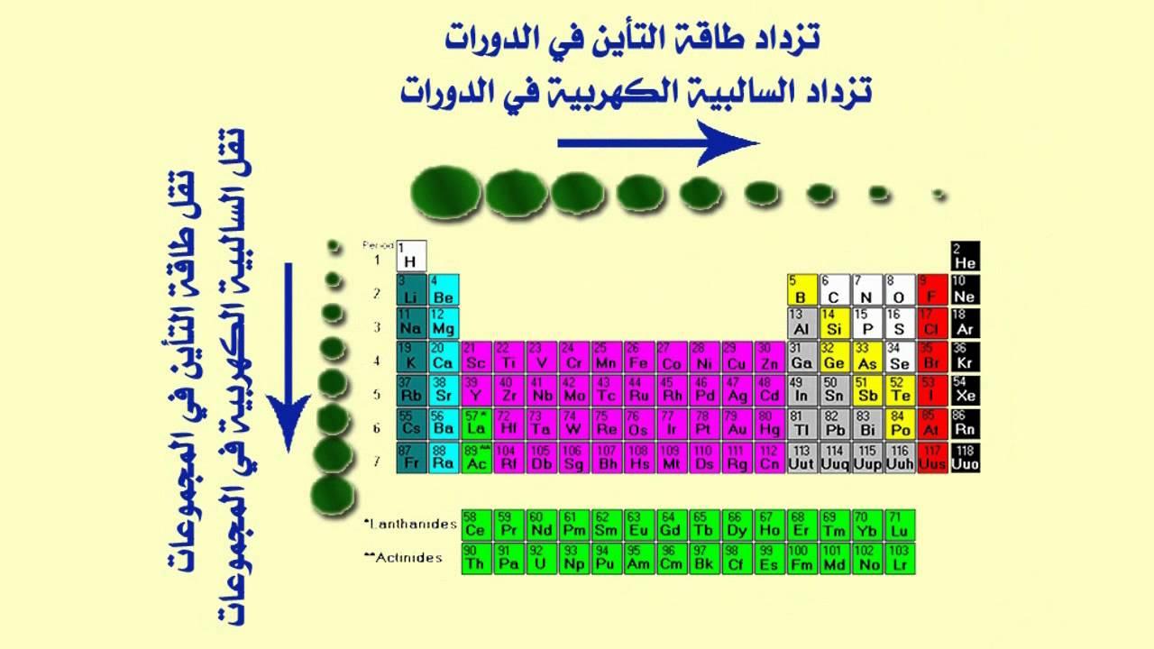 المحاضرة السادسة لطلاب الفرقة الاولى تربية كيمياء واحياء