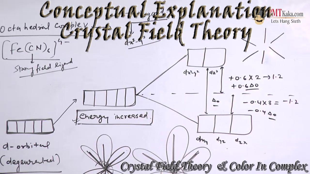 عناوين المحاضرة السادسة فى مادة الكيمياء التناسقية