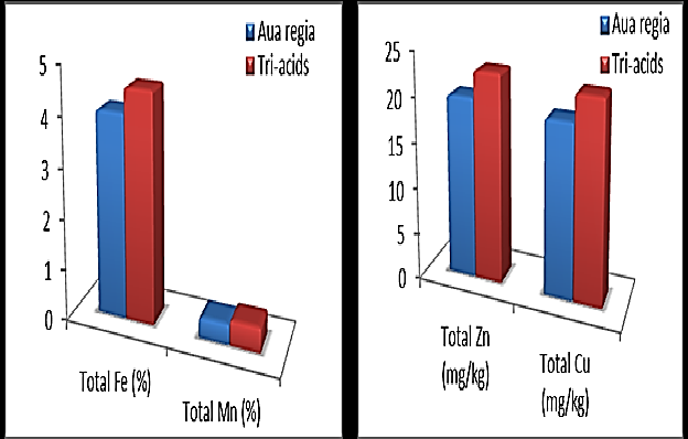 Determination of total content of some microelements in soil using two digestion methods