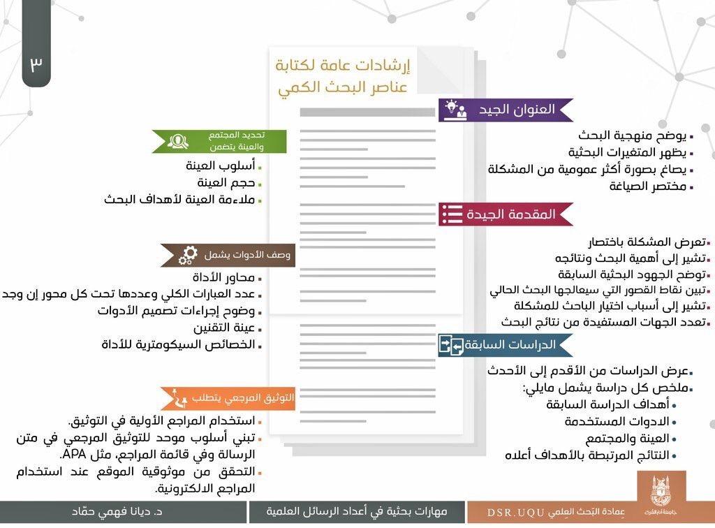 إرشادات عامة لكتابة عناصر البحث الكمي ..