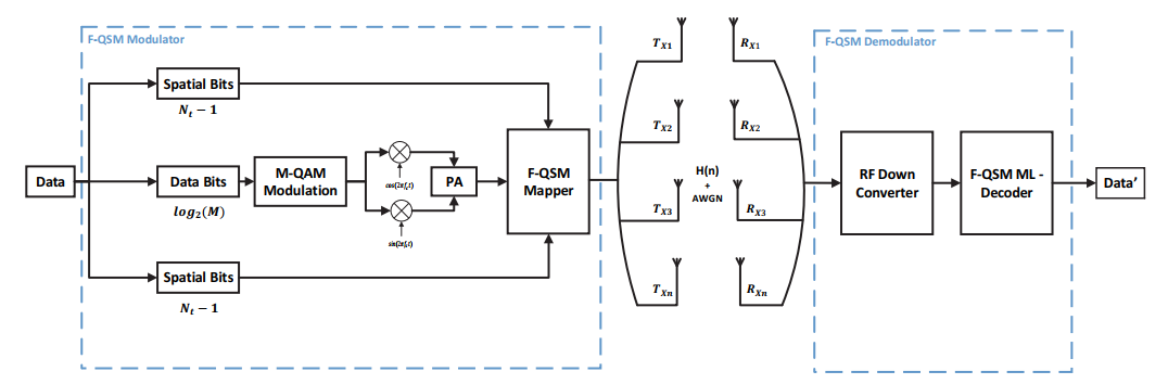 Fully-Quadrature Spatial Modulation