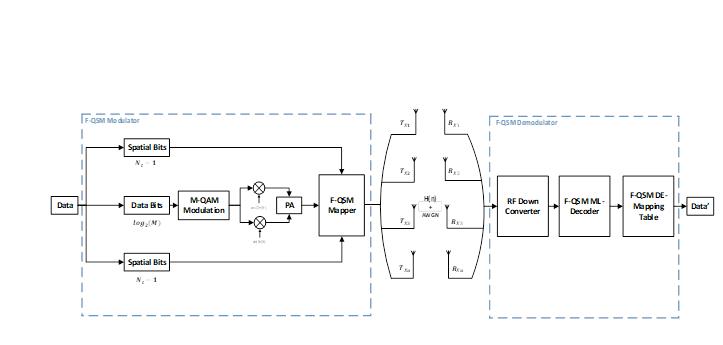 Spectral Efficient Spatial ModulationTechniques