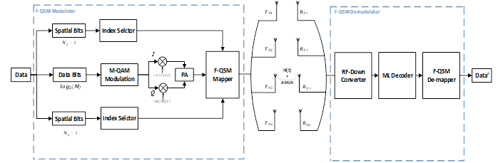 Fully-Quadrature Spatial Modulation over Rician Fading Channels