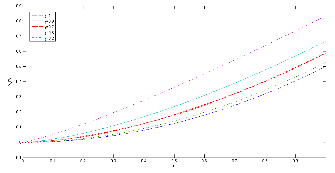 On conformable fractional Legendre polynomials and their convergence properties