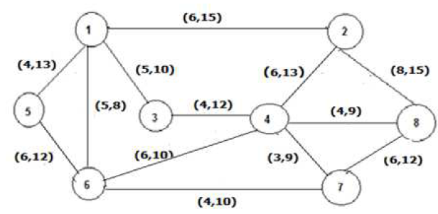 Multi-Objective Optimization to Find The Shortest Paths Tree Problem in The Computer Networks