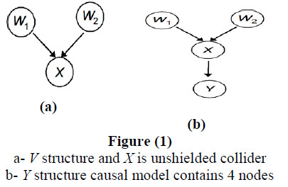 Improved Bayesian Local Causal Discovery Algorithm