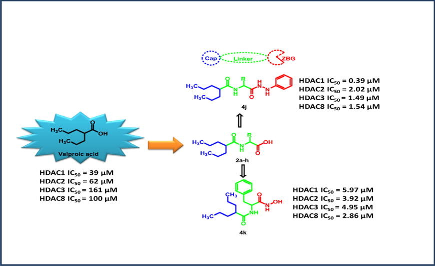 Design, synthesis and anticancer activity of novel valproic acid conjugates with improved histone deacetylase (HDAC) inhibitory activity