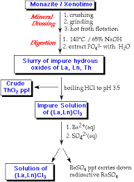 Extraction and uses